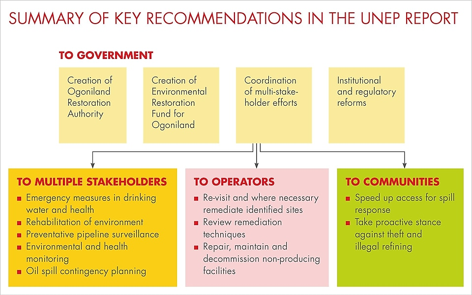 Summary of key recommendations in the UNEP report